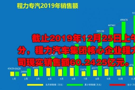 2019年程力汽车集团核心企业程力专汽销售额突破60亿大关!